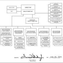Fbi Org Chart