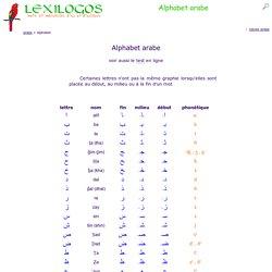 Alphabet Arabe Prononciation Avec Le Son Ecriture Des Lettres