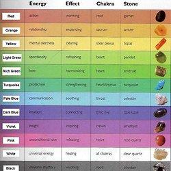 Crystal Healing Chart