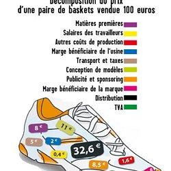 9cc2e9b5bef2a Décomposition du prix d une paire de basket