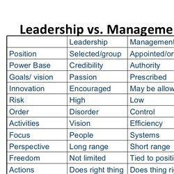 differences between leadership and management essay What is the difference between leadership and management the main difference between leaders and managers is that leaders have people follow them while managers have people who work for them a successful business owner needs to be both a strong leader and manager to get their team on board to follow them towards their vision of success.