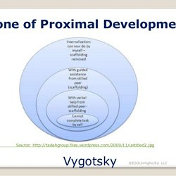 Comfort zone of proximal development 2228 pearltrees principles of zone of proximal development zopd read more read less ccuart Images