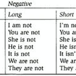 Negative form (Pro+VERB TO BE+not) | Pearltrees