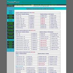 Correspondance mesure cuisine id es d 39 images la maison for Equivalence mesure cuisine