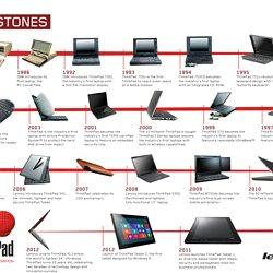 L volution de l ordinateur ordinateurs et logiciels - Invention de l ordinateur ...