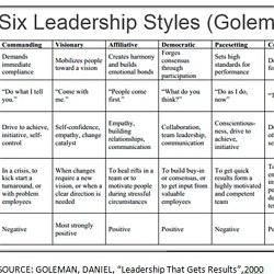 Leadership Styles | Pearltrees
